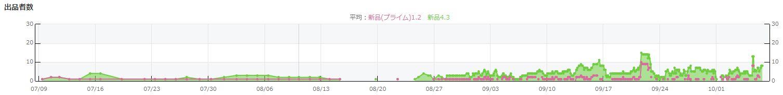 出品者グラフの波形がジグザグしているパターン