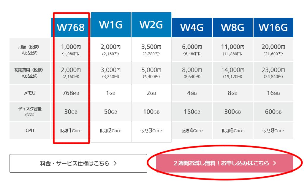 一番安い「月額1000円」のプラン