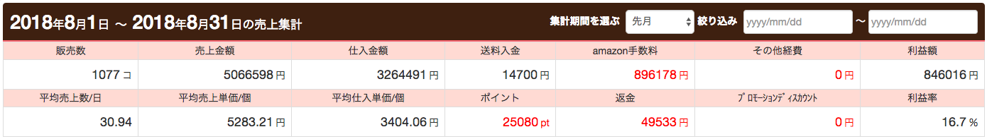 月商506万円、利益84万円