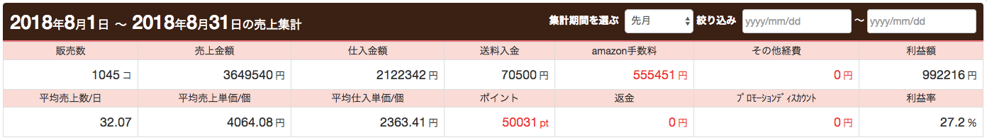 月商364万円、利益額は99万円