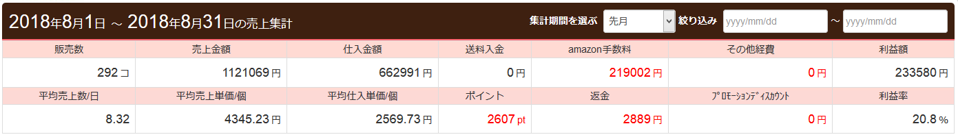 月商112万円、利益額23万円