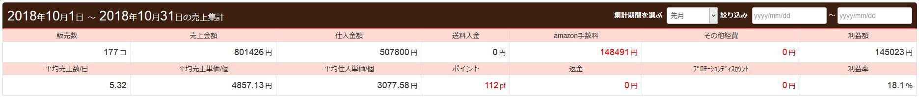利益額は14万円