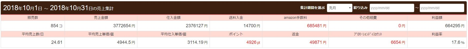 利益額は66万円