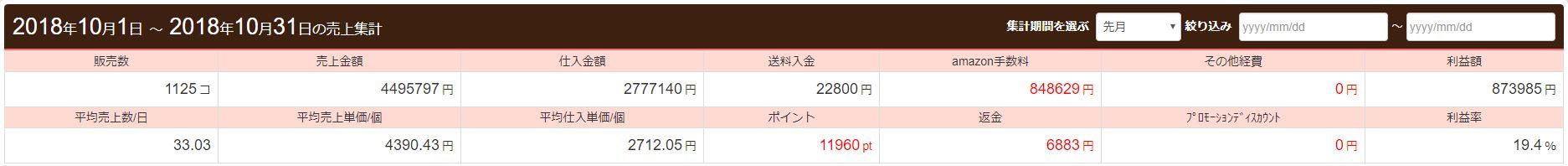 利益額は87万円