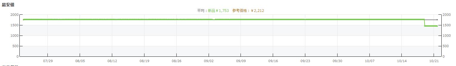 価格グラフ